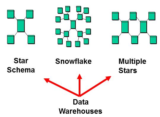 Simple types |Schema Xsd Data Types